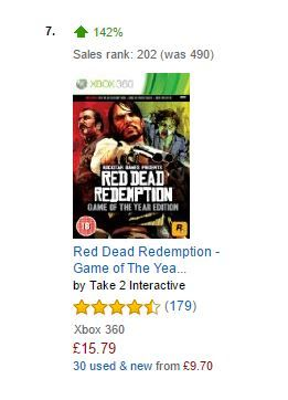 Sales of Red Dead Redemption are up 6000%