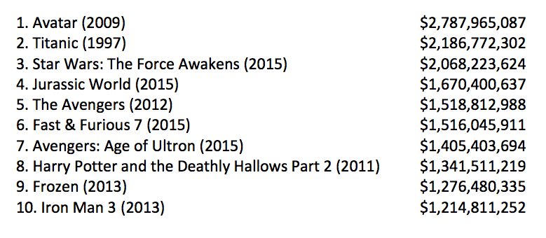 The world's highest-grossing films of ALL TIME adjusted for