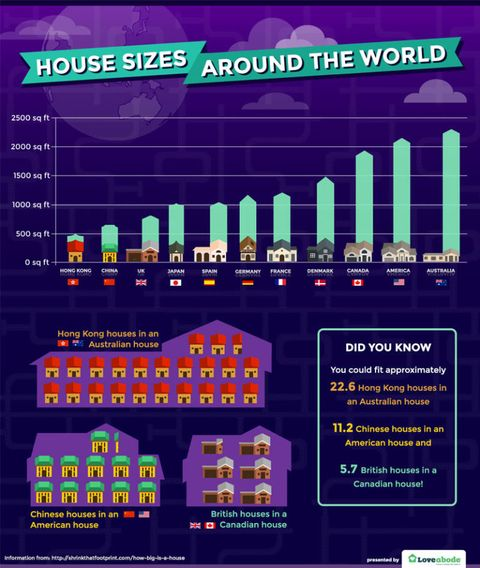 How Is The Average House Size