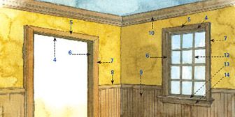Anatomy Of Interior Trim