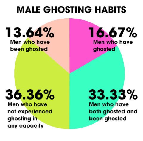 Ghost-ing Stories: Girls Do the Slow Fade Just As Much As Guys