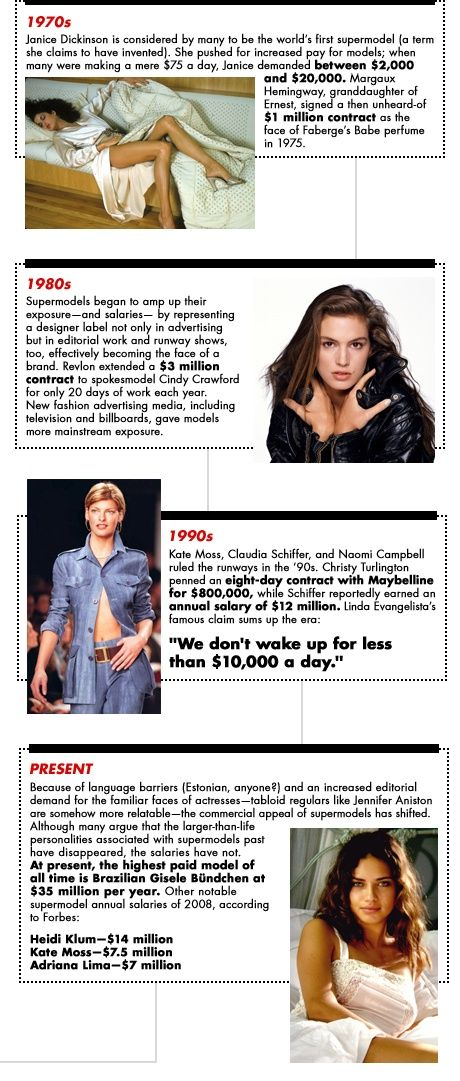 The Evolution of the Supermodel Salary