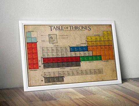 <p>Tabla periódica con casas, alianzas, destinos... (19,48 €), de <strong>The Geekerie.</strong></p>