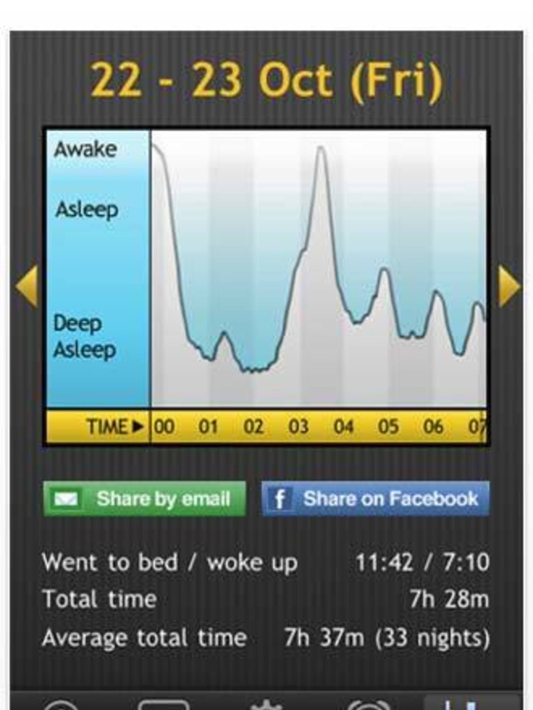 <p>With dark, wintry mornings on their way, getting up and out of bed can be even harder than usual. By analysing your sleeping patterns (it takes into account when you go to bed and how long you sleep for, on average), this app aims to wake you up during