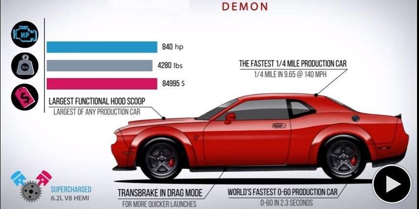 Así han evolucionado el Ford Mustang, Chevrolet Corvette y Dodge Challenger