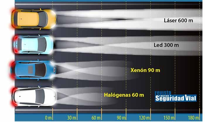 Xenon vs led 2019