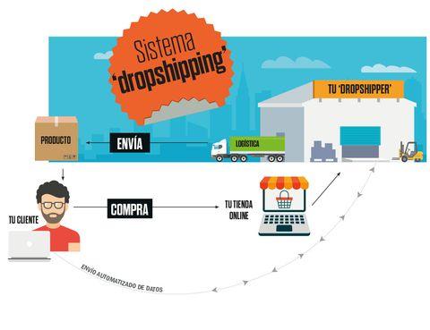 dd865dbd87 Agrandes rasgos, el dropshipping es un modelo que permite a una tienda  online vender productos sin necesidad de tener almacén ni stock, ya que el  proveedor ...