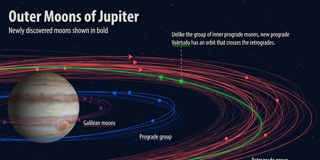 Descubren más de diez lunas de Júpiter