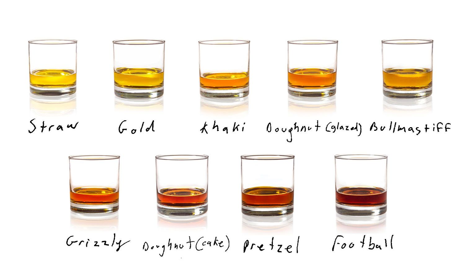What and how to drink whiskey 91
