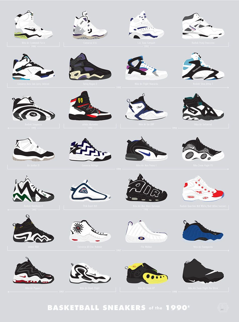 The Coolest Sneakers of the '80s and '90s, Charted