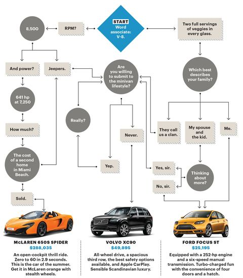 New Car Buying Guide How To Buy A New Car Chart