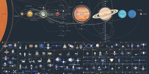 This Breathtaking Chart Shows Just How Far Humans Have Ventured into Space