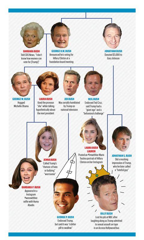 Bush Family Net Worth | Celebrity Net Worth
