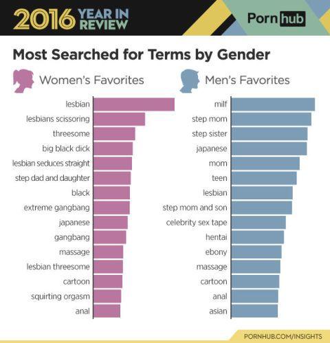 Most purchased porno