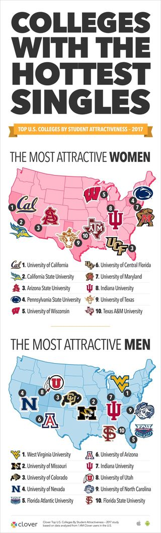 colleges with hottest women