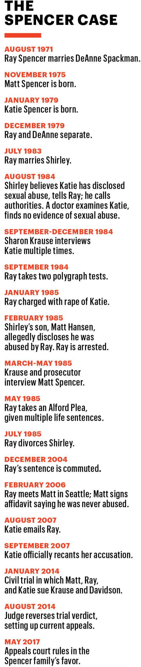 Ray Spencer Falsely Accused of Rape and Sexual Abuse by Kids