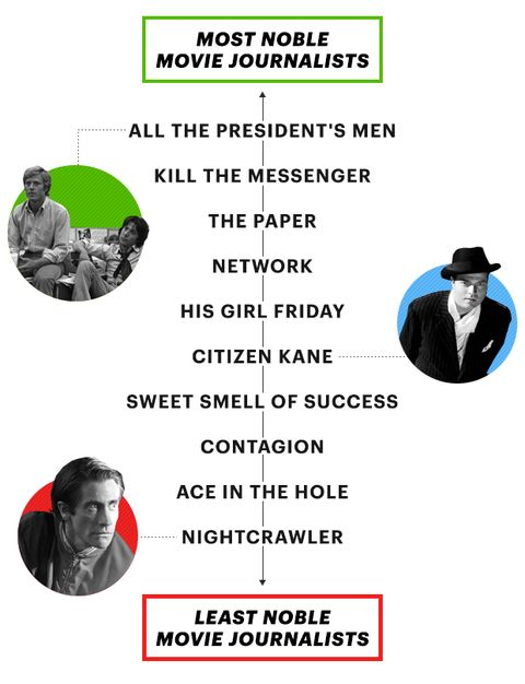 Movies About Journalism - Why Movies Always Get Journalists