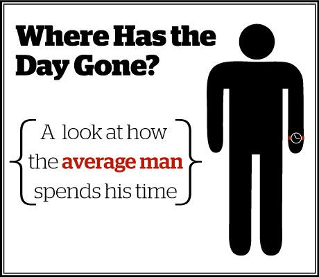 where has the day gone for the average man