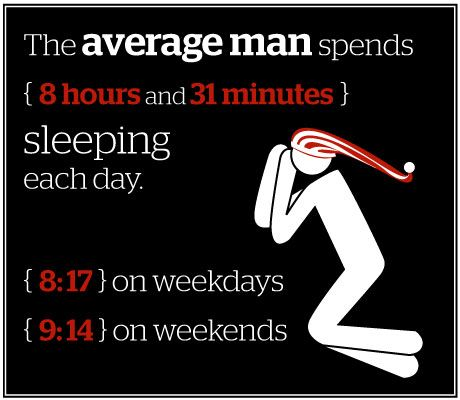 average man spends time sleeping