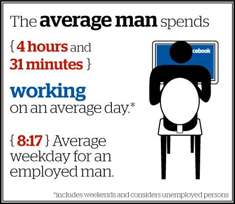 average man spends time working