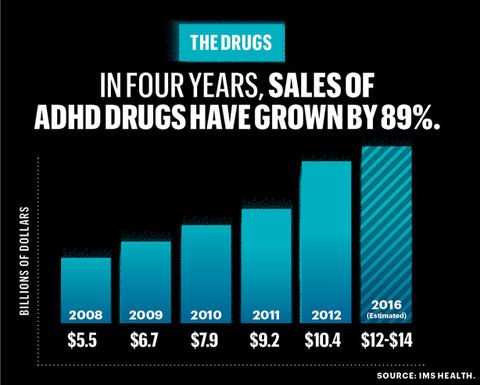 Most Us Kids Who Take Adhd Meds Dont >> The Drugging Of The American Boy