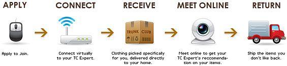 trunk-club-flowchart