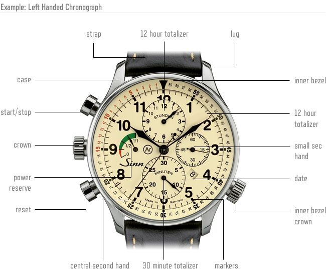 Timekeeping  How To Buy Your First  1 000 Watch  U2022 Gear Patrol