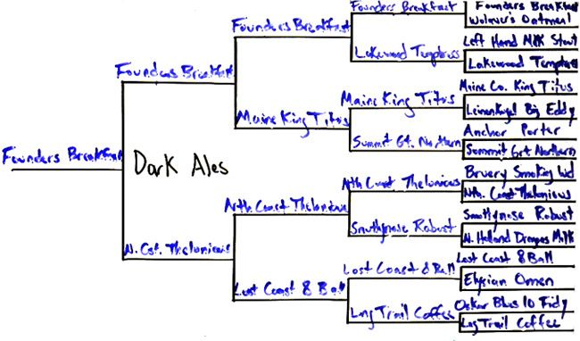 best-dark-ale-bracket