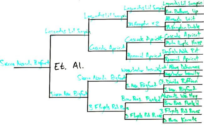 best-etc-bracket