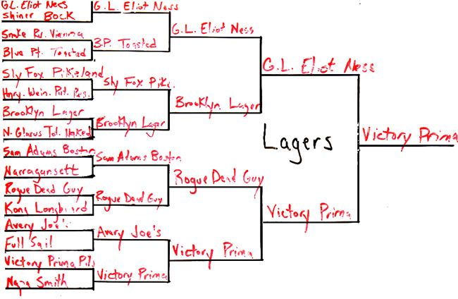 best-lager-bracket