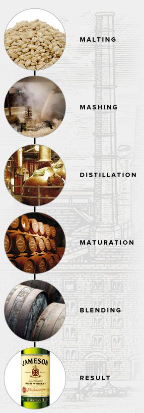 jameson-distillation-process-gear-patrol-sidebar-