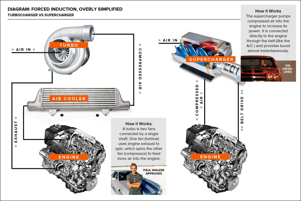how-it-works-turbo-vs-supercharger-gear-patrol-lead-full-2