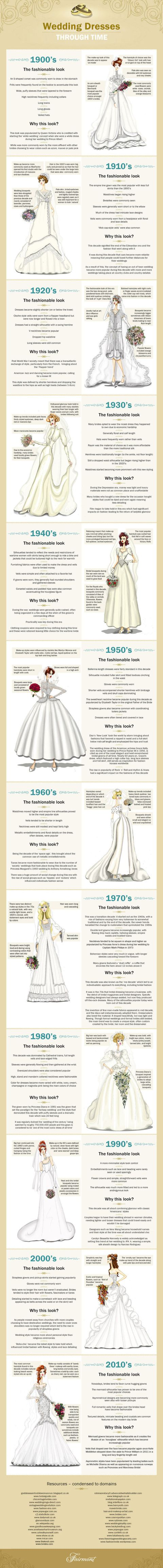 Wedding Dress Trends Through The Years