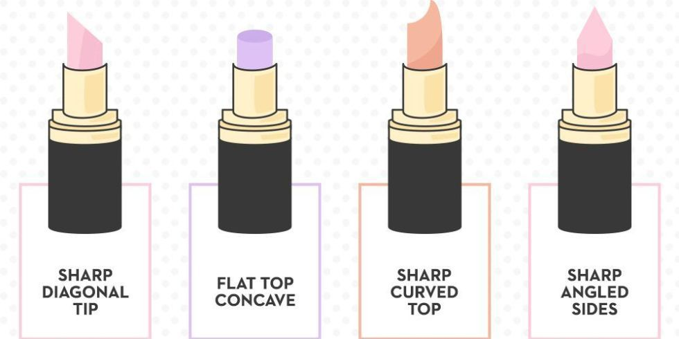 What Your Lipstick Says About Your Personality | The Style