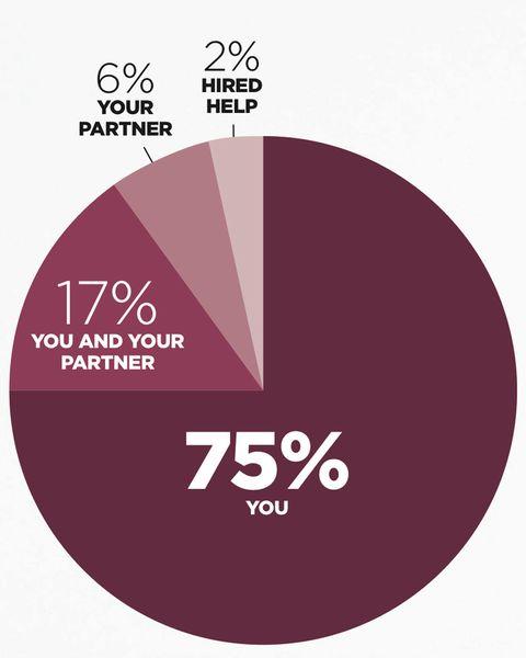 Chores Pie Chart