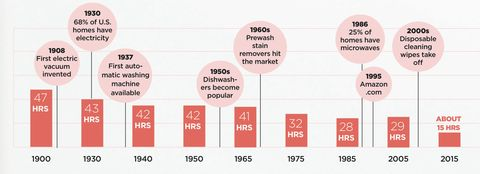 Good Housekeeping Home Survey 2015 - Household Chores in 2015