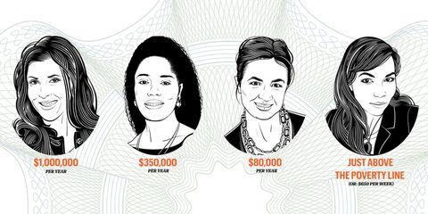 Women Incomes