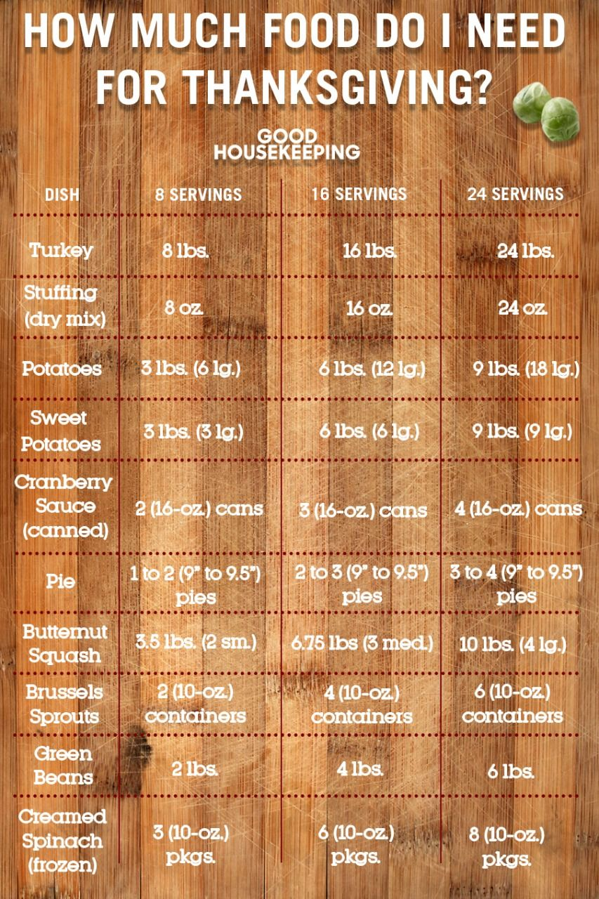 food portions shopping list - thanksgiving charts