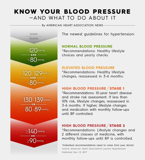 New blood pressure guidelines classify 30 million more americans as