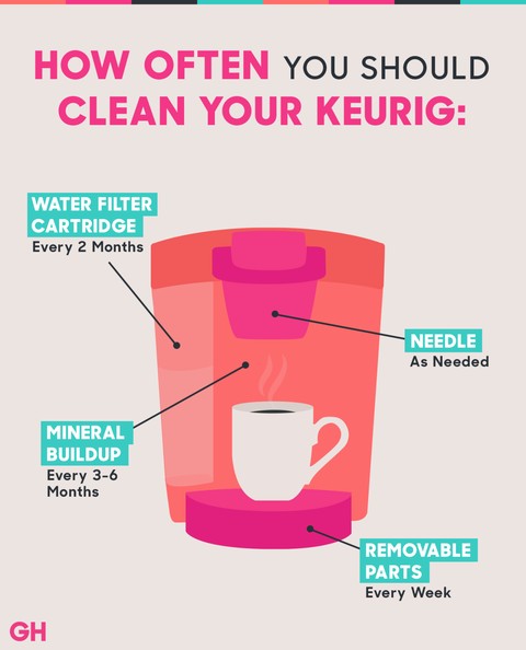 How To Clean A Keurig Coffee Maker With Vinegar How Do You Clean