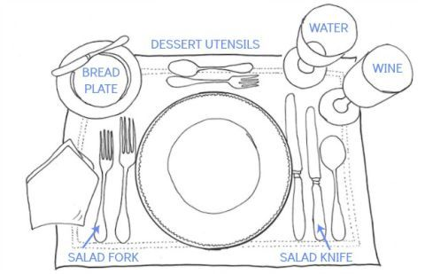 Formal Place Setting - How to Set a Table