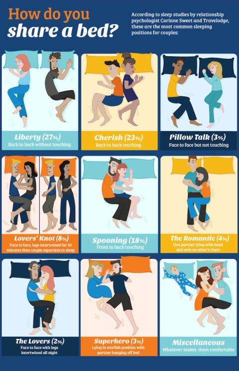 Sleeping Positions and Relationships Infographic - What ...