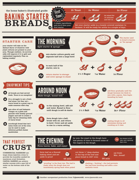 Charts Every Cook Needs Cooking Infographics