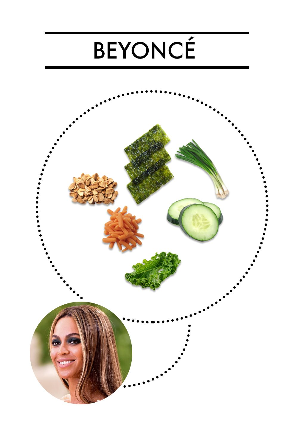 """<p><strong>Ingredients:</strong> Kale, cucumber, carrots, nori sheets, cilantro basil scallions, toasted almonds</p><p>Back when Beyoncé was doing the <a href=""""http://greatideas.people.com/2013/12/11/beyonce-jayz-22-days-vegan-kale-salad-recipe/"""" target=""""_blank"""">22 Days Vegan</a> plan, this kale and seaweed dish from Café Gratitude was one of her go-tos. For dressing, she had a mix of tahini, lemon, olive oil, garlic, and sesame oil.</p>"""