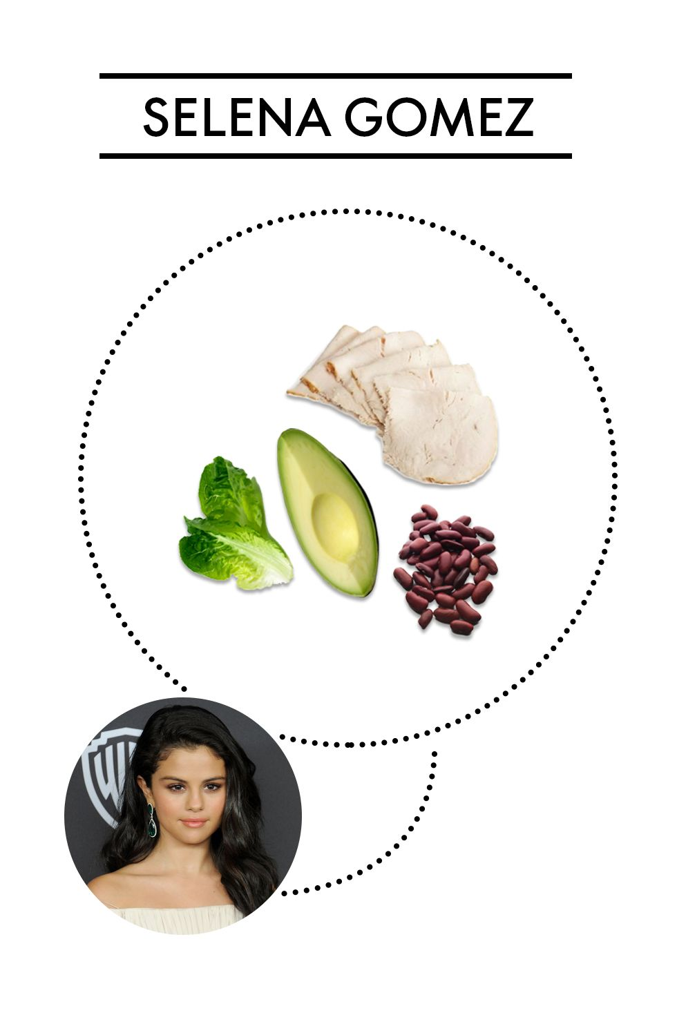 """<p><strong>Ingredients: </strong>Turkey, avocado, beans, over a bed of greens</p><p>Selena's longtime trainer Amy Rosoff Davis <a href=""""http://www.cosmopolitan.com/health-fitness/a58235/selena-gomez-trainer-amy-rosoff-davis-diet-fitness-tips/"""" target=""""_blank"""">revealed</a> the singer's """"power salad"""" includes all of the above with a homemade dressing of red wine vinegar, olive oil, dijon mustard, and lemon juice.</p>"""