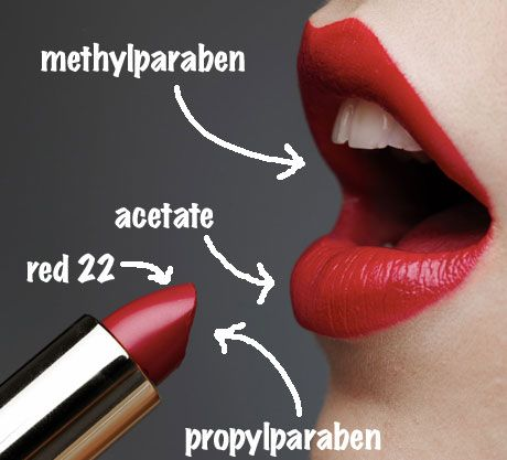 Lipstick Ingredients - What Lipstick Is Made Of - Harmful Cosmetics