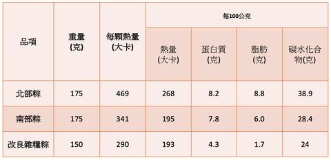 粽子營養標示差異