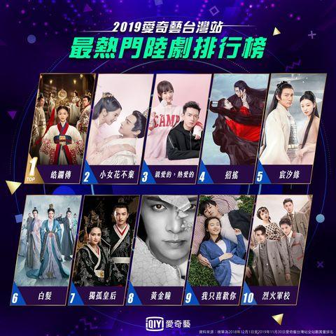 2019最受歡迎陸劇、台劇、韓劇名單