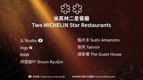 2020台北台中米其林指南二星餐廳名單