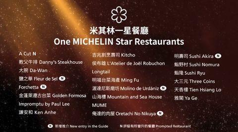 2020台北台中米其林指南星級餐廳推薦